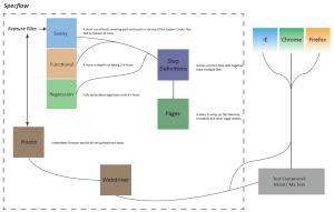 BDD Solution Architecture